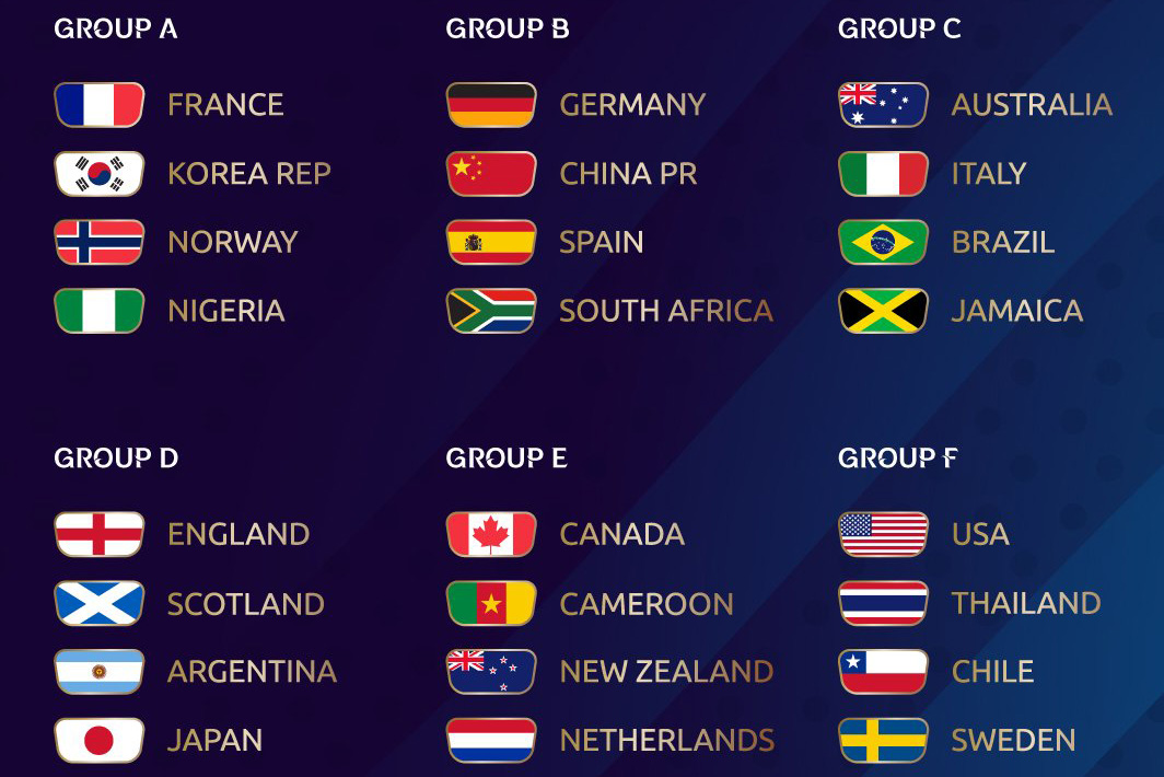 Women's World Cup France 2019 Group Draw